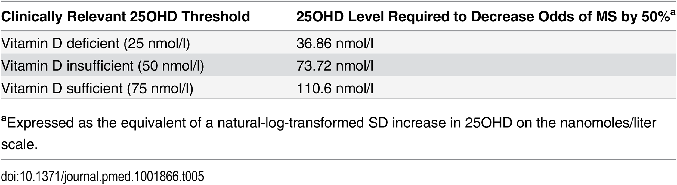 Clinical equivalence of a 1-SD natural-log increase in 25OHD for various vitamin D thresholds.