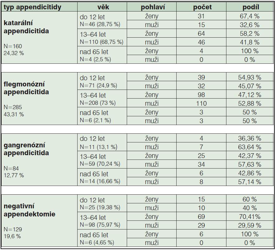 Tab. 2b: Typy appendicitid u sledovaného souboru ověřené histologicky a jejich výskyt v jednotlivých věkových skupinách mužů a žen (2005–2010, N=658)