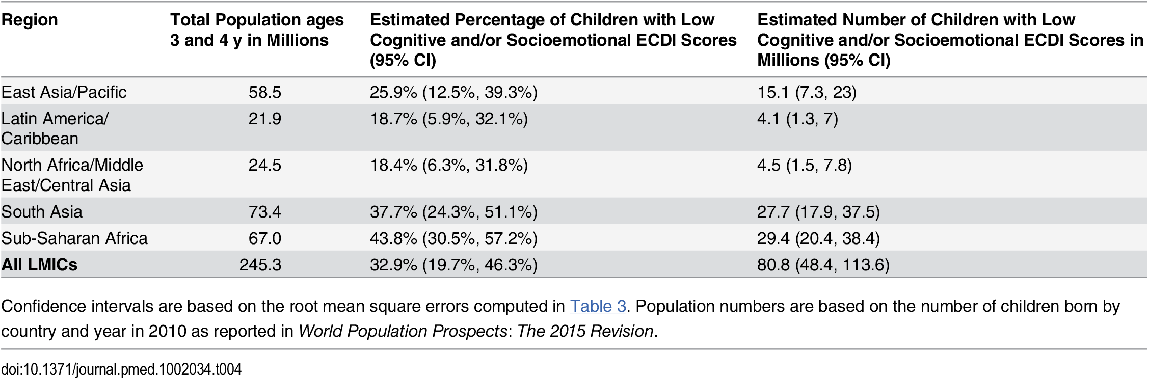 Estimated number of 3- and 4-y-olds with low development according to the ECDI by region.