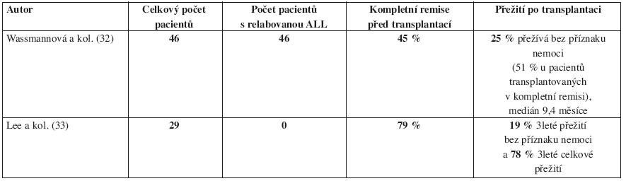 Imatinib v monoterapii s následnou alogenní transplantací krvetvorby u Ph pozitivní akutní lymfoblastické leukemie dospělých.