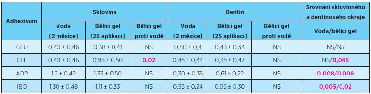 Rozsah průniku (průměr ± směrodatná odchylka) indikačního barviva sklovinným a dentinovým okrajem výplní po 25 aplikacích peroxidového bělicího gelu v porovnání s destilovanou vodou po 2 měsících expozice, statistické hodnocení Mannovým-Whitneyho testem, porovnání propustnosti sklovinného a dentinového okraje Wilcoxonovým párovým testem, p = 0,05