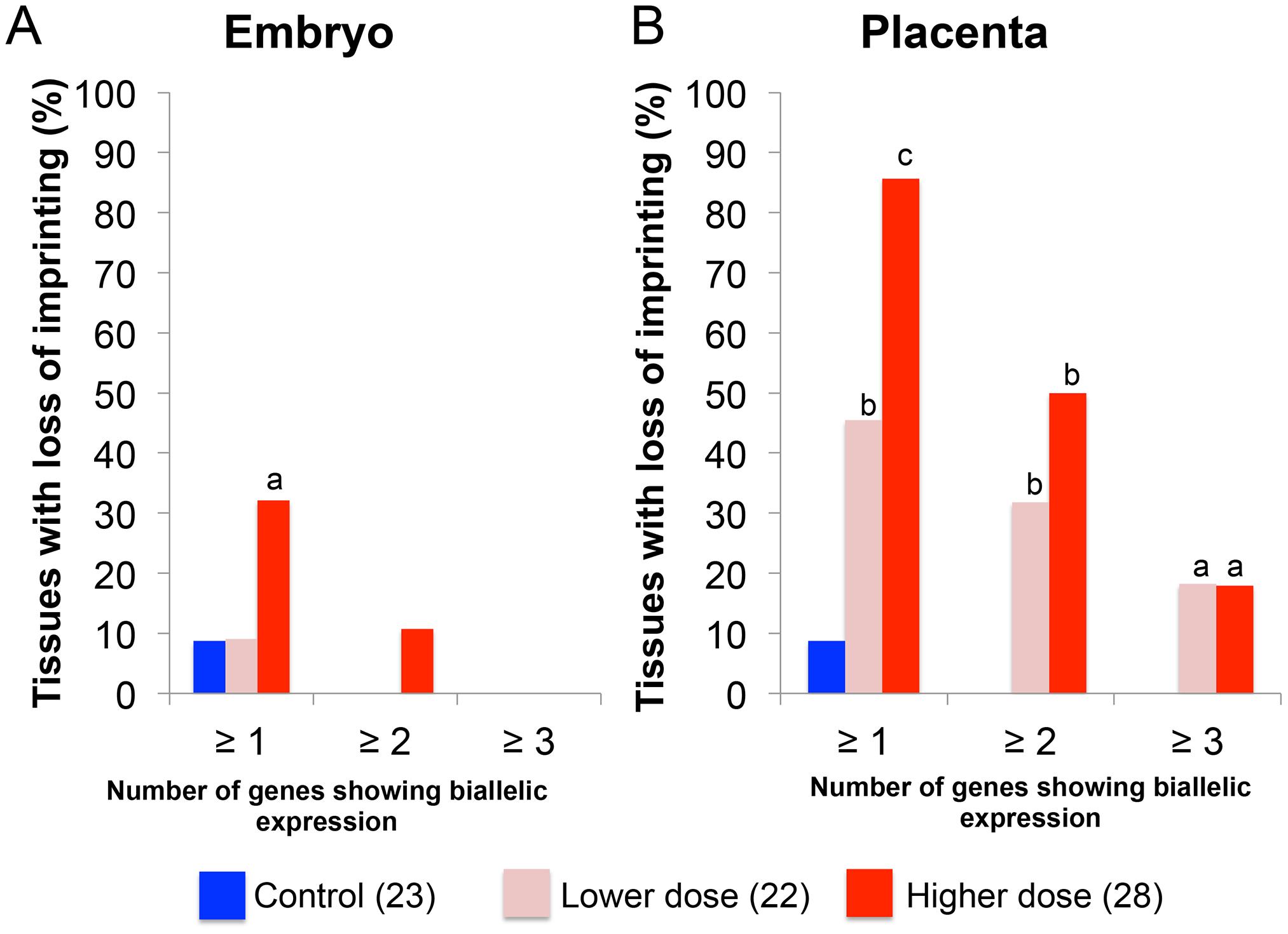 Impact of BPA exposure is shown as number of genes exhibiting imprinting perturbations.