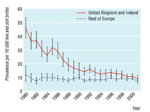 Prevalencia spina bifida vo Veľkej Británii a Írsku. Koncom minulého storočia sa výskyt priblížil k priemerným európskym číslam. Prevzaté od O. Jeelani, 2008. Fig. 1. Prevalence rates of spina bifida in Great Britain and Ireland. At the end of the 20th century, the rates reached mean European figures. Adopted from O. Jeelani, 2008