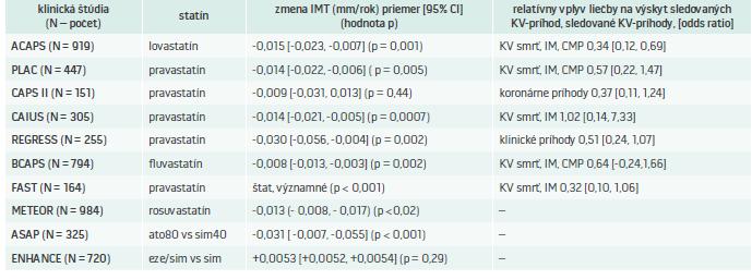 Tab. Klinické štúdie sledujúce vplyv statínov a ezetimibu na hrúbku CIMT a súčasne aj na primárne KV-ciele (ak boli sledované)