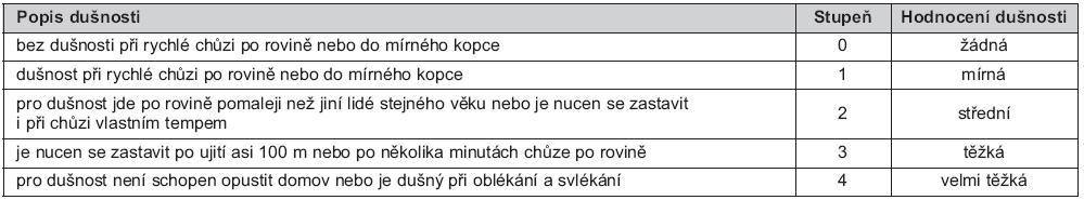 Tab. 2. Klasifikace námahové dušnosti