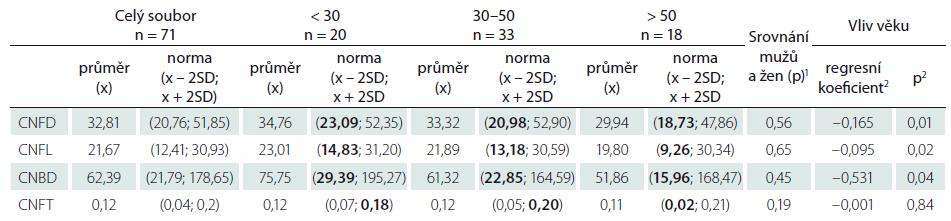 Sumarizace nálezů jednotlivých parametrů korneální konfokální mikroskopie v souboru zdravých dobrovolníků a odvozený normální rozsah hodnot na úrovni x ± 2 SD (hodnotitel MH).