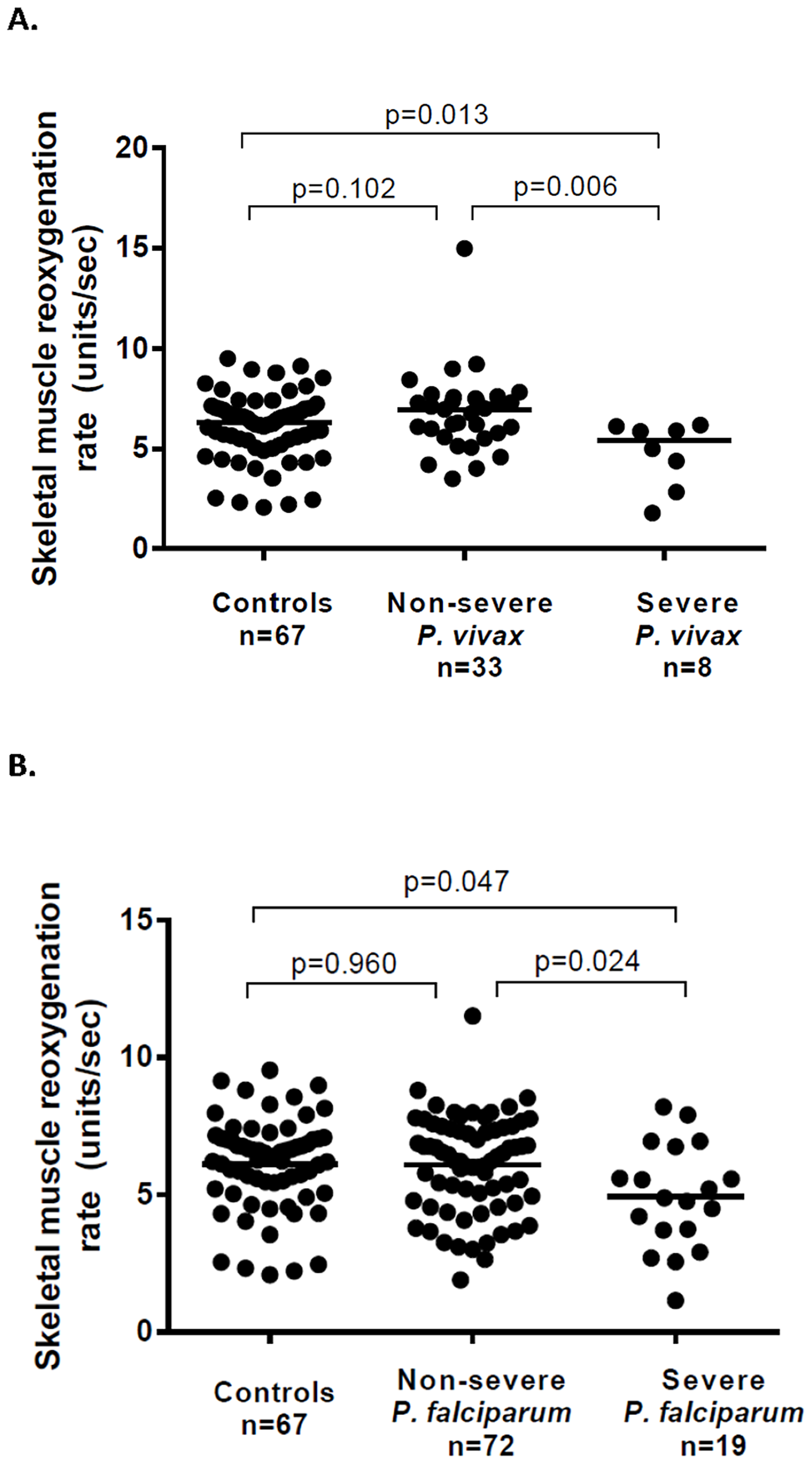 Microvascular function (skeletal muscle reoxygenation) among patients with vivax (A) and falciparum (B) malaria.