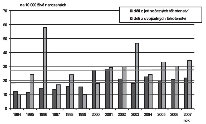 Vrozené vady diagnostikované u narozených dětí podle četnosti těhotenství (jedináčci/dvojčata), Česká republika, 1994 – 2007; Skupina - Jiné vrozené vady trávicí soustavy (Q38-Q45)