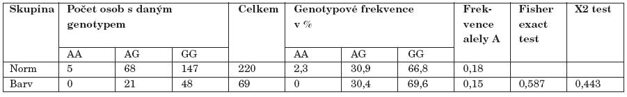 Srovnání mezi kontrolami s normálním barvocitem (Norm) a kontrolami s porušeným barvocitem (Barv).