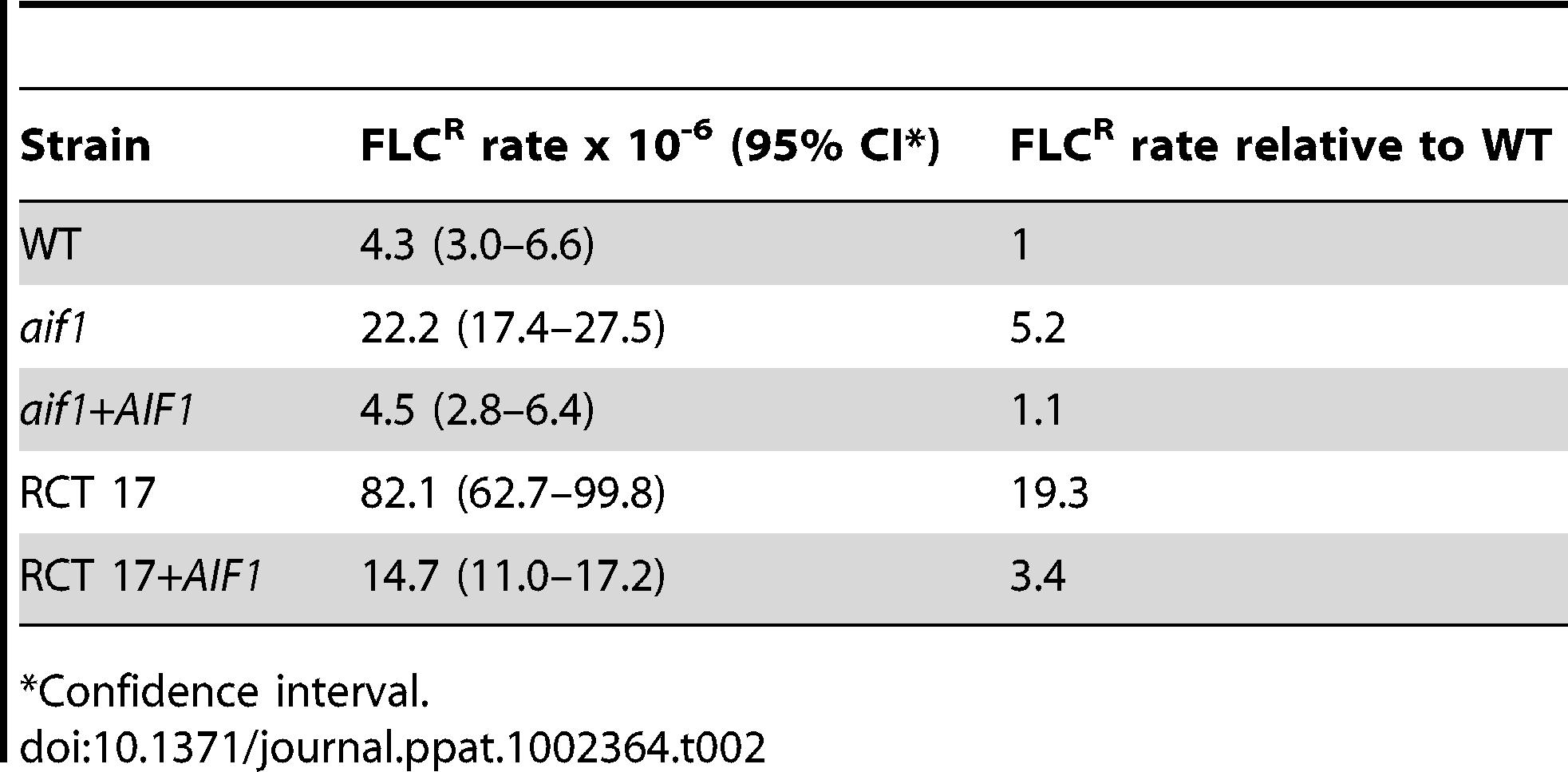 FLC resistance rates.