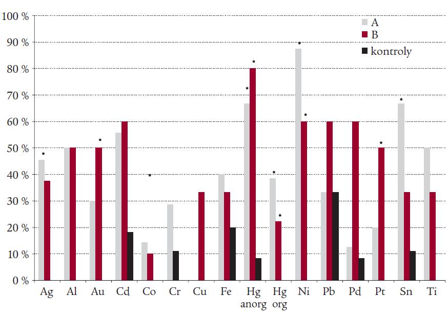 Výskyt přecitlivělosti na kovy detekované metodou MELISA ve skupinách A (autoimunitní tyreoiditida), B (polyglandulární aktivace autoimunity) a ve skupině kontrol.
