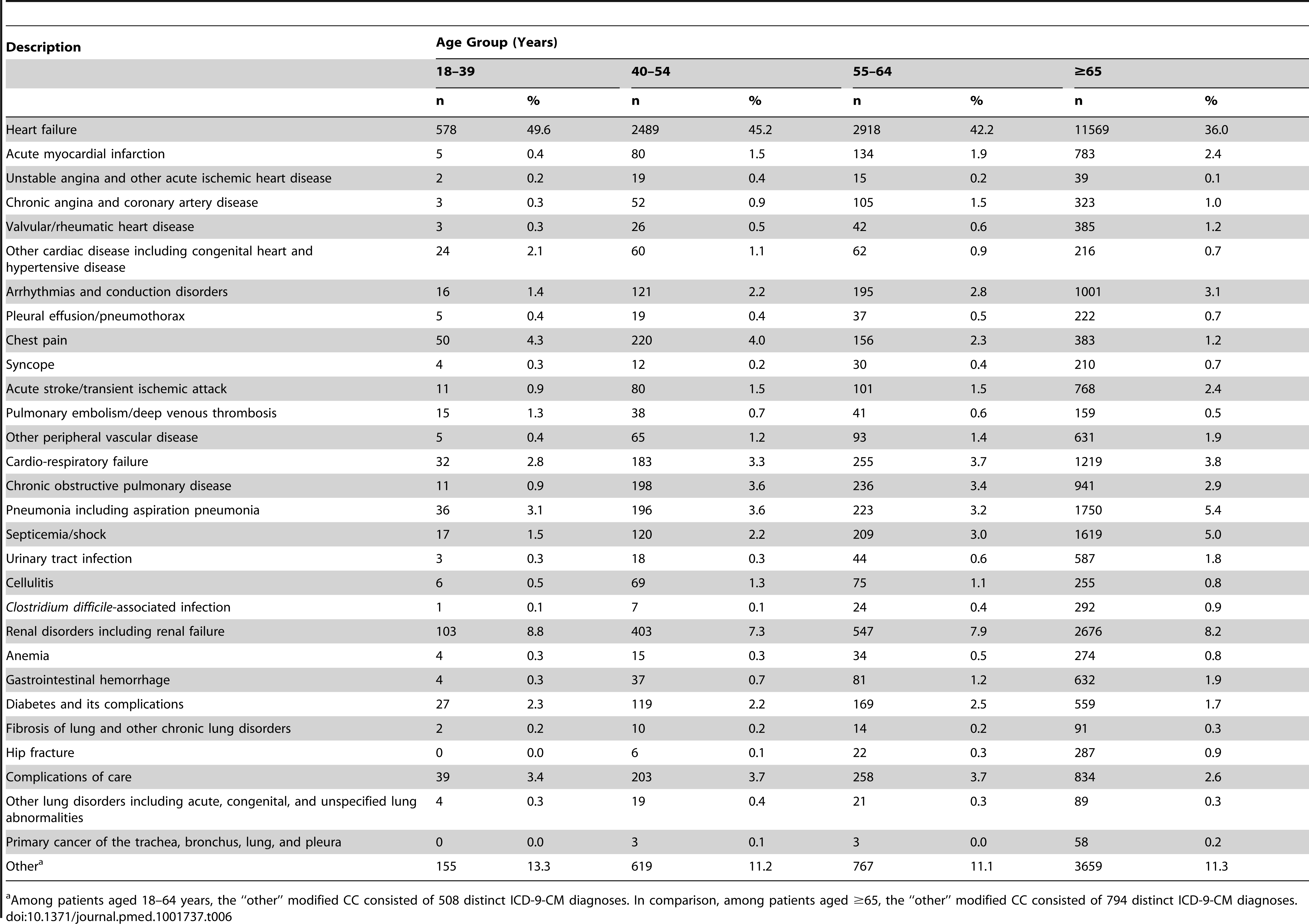 Principal readmission diagnosis within 30 days by modified condition categories among patients with an index hospitalization for heart failure.