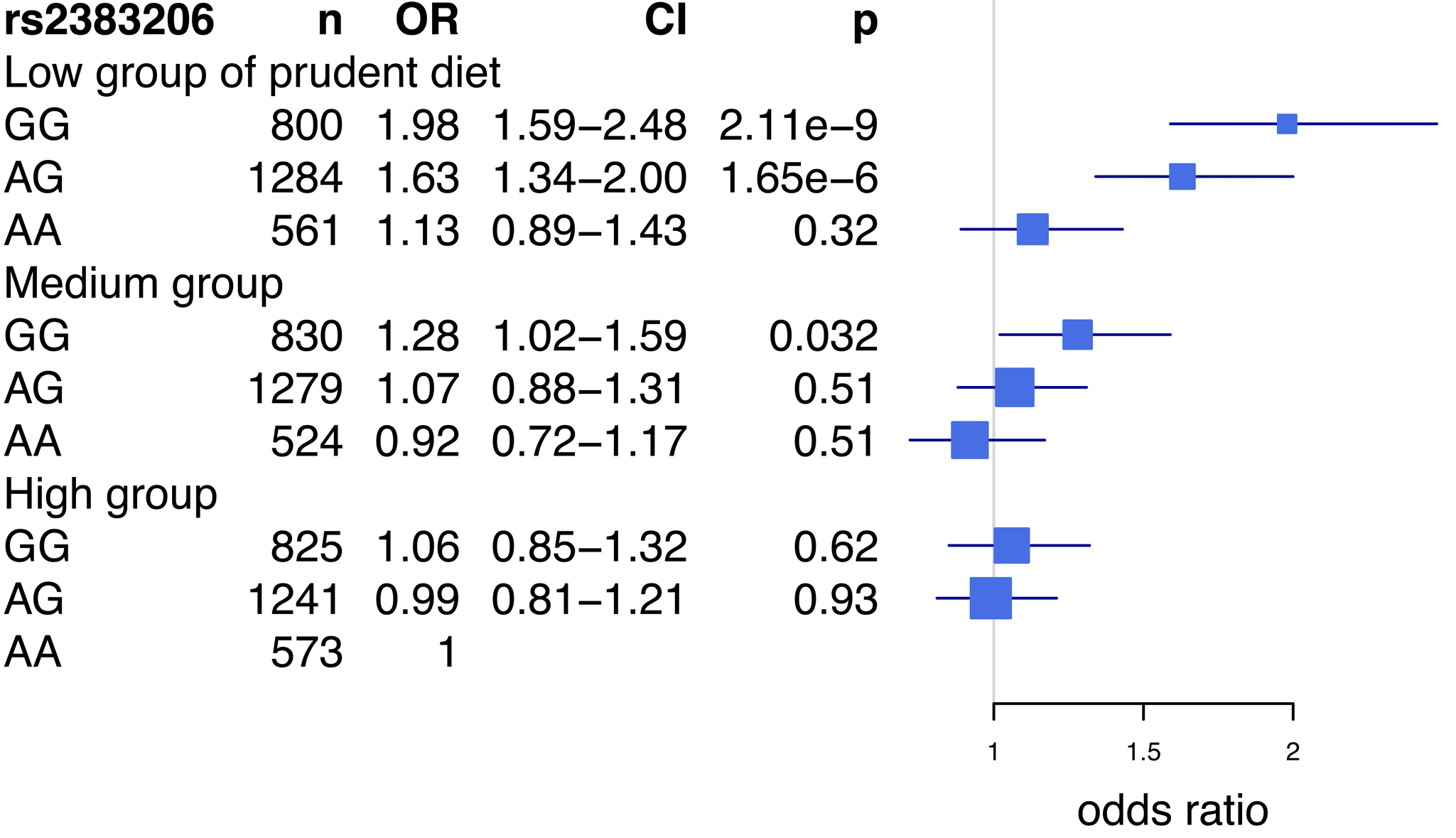 Risk of acute myocardial infarction associated with prudent diet and the Chromosome 9p21 variant rs2383206 in the INTERHEART study.