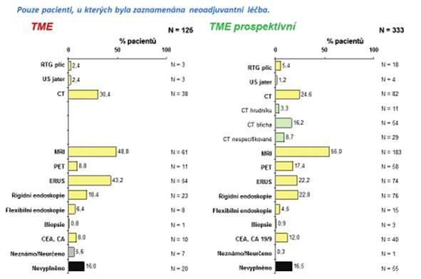 Grafy 7: Přehled a incidence vyšetření po neoadjuvantní léčbě Graphs 7: Overview and incidence of examinations after neoadjuvant therapy