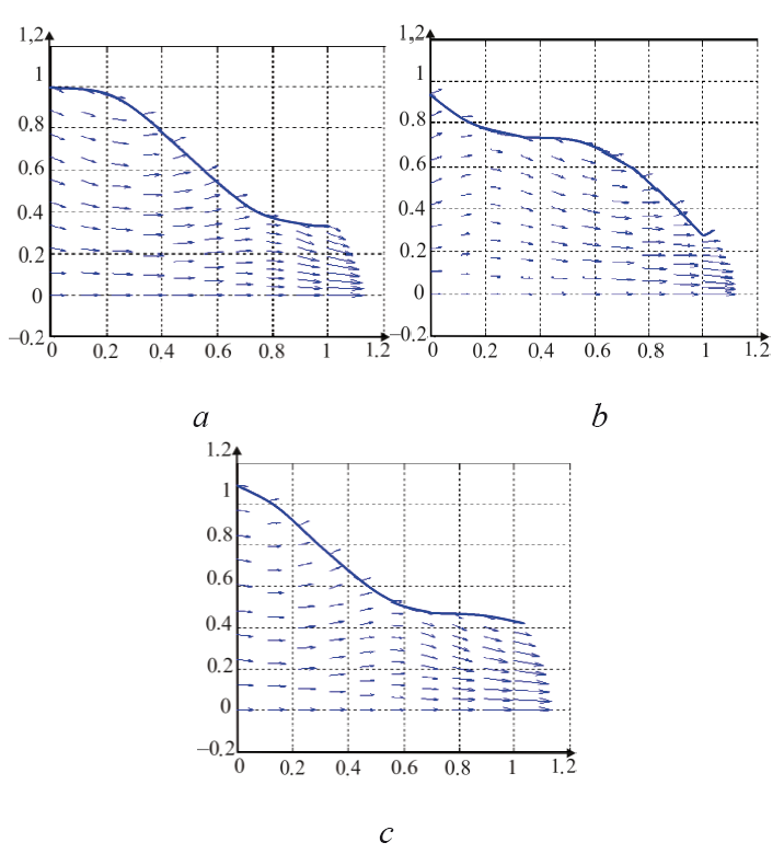 Fig. 6: Velocity vectors along the tube length at We = 0,5 and φ = 0.1 at different time instants: a - t = 0, b - t = 0.4, c - t = 0.8.