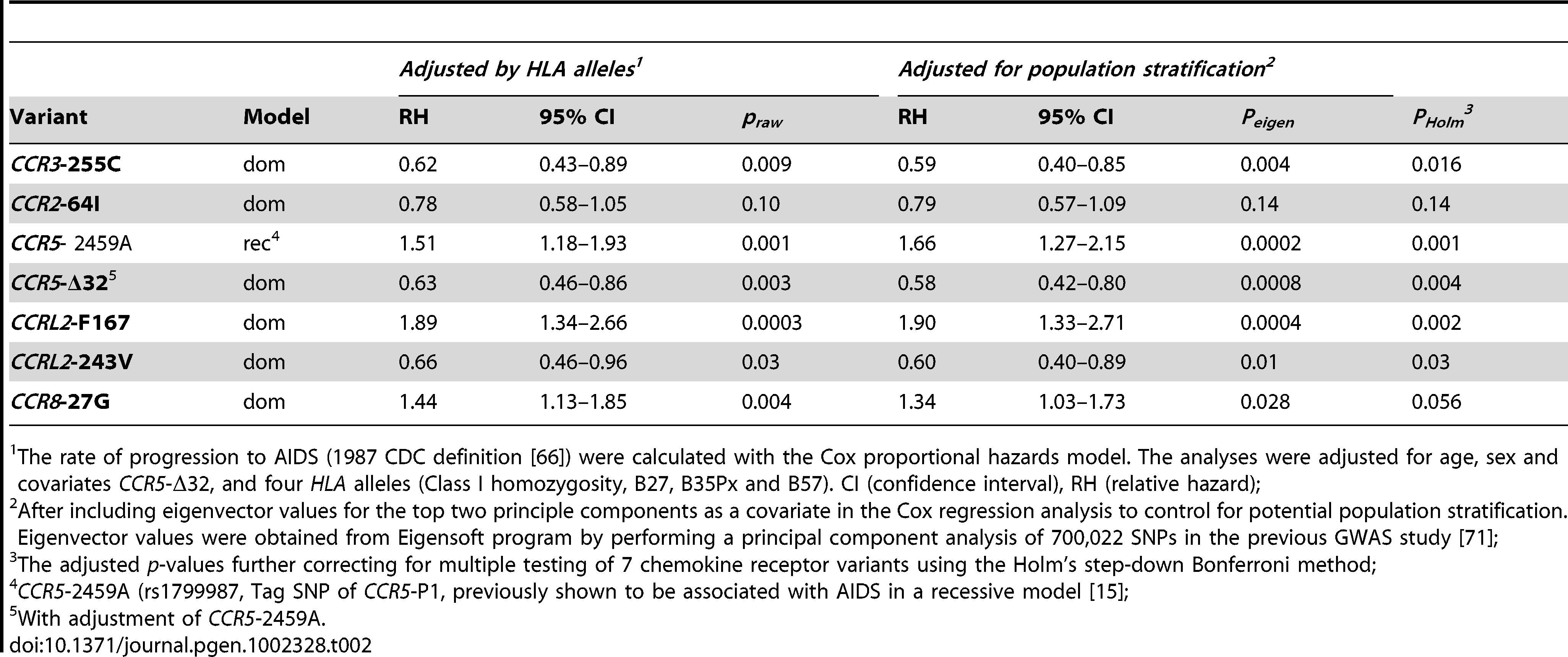 Effects of chemokine receptor variants on AIDS progression.