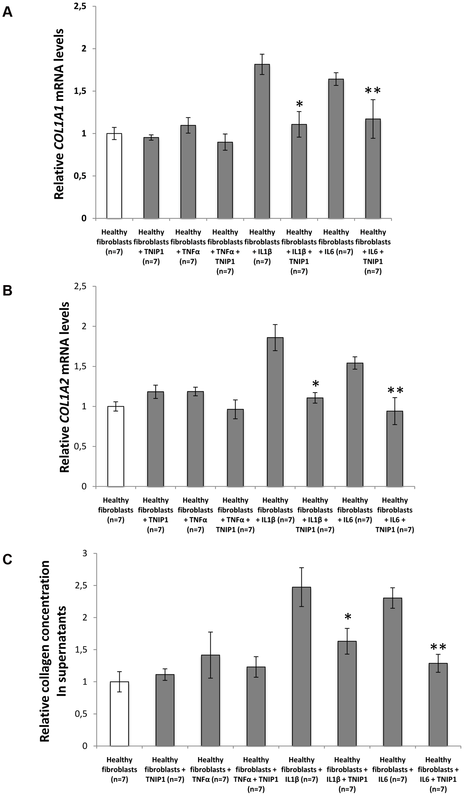 TNIP1 abrogates the profibrotic effects of proinflammatory cytokines on collagen synthesis by healthy fibroblatsts.