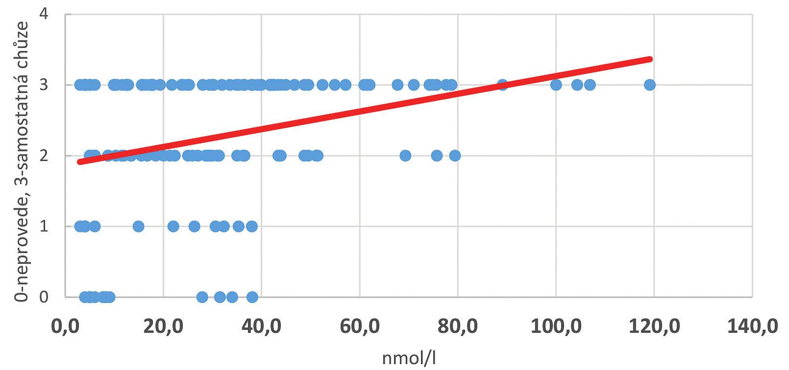 Vztah sérové hladiny vitaminu D a soběstačnosti při chůzi