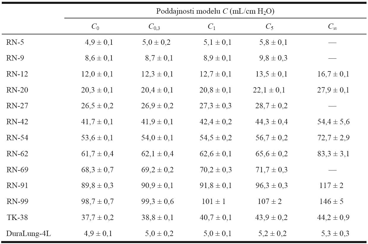 Hodnoty změřených poddajností studovaných modelů respirační soustavy, u nichž není poddajnost nastavitelná díky jejich konstrukci.