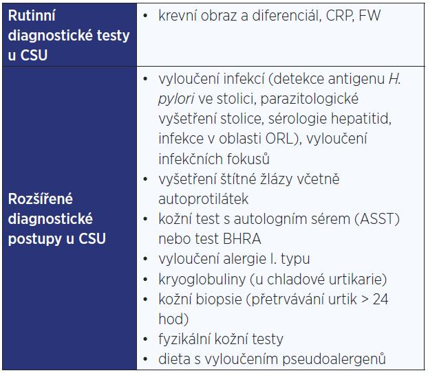 Diagnostika CSU