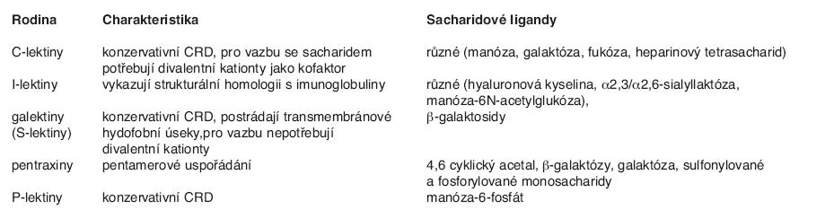 Klasifikace živočišných lektinů (připraveno z dat získaných zejména z Gabius, 1997 a Smetana a André, 2008)