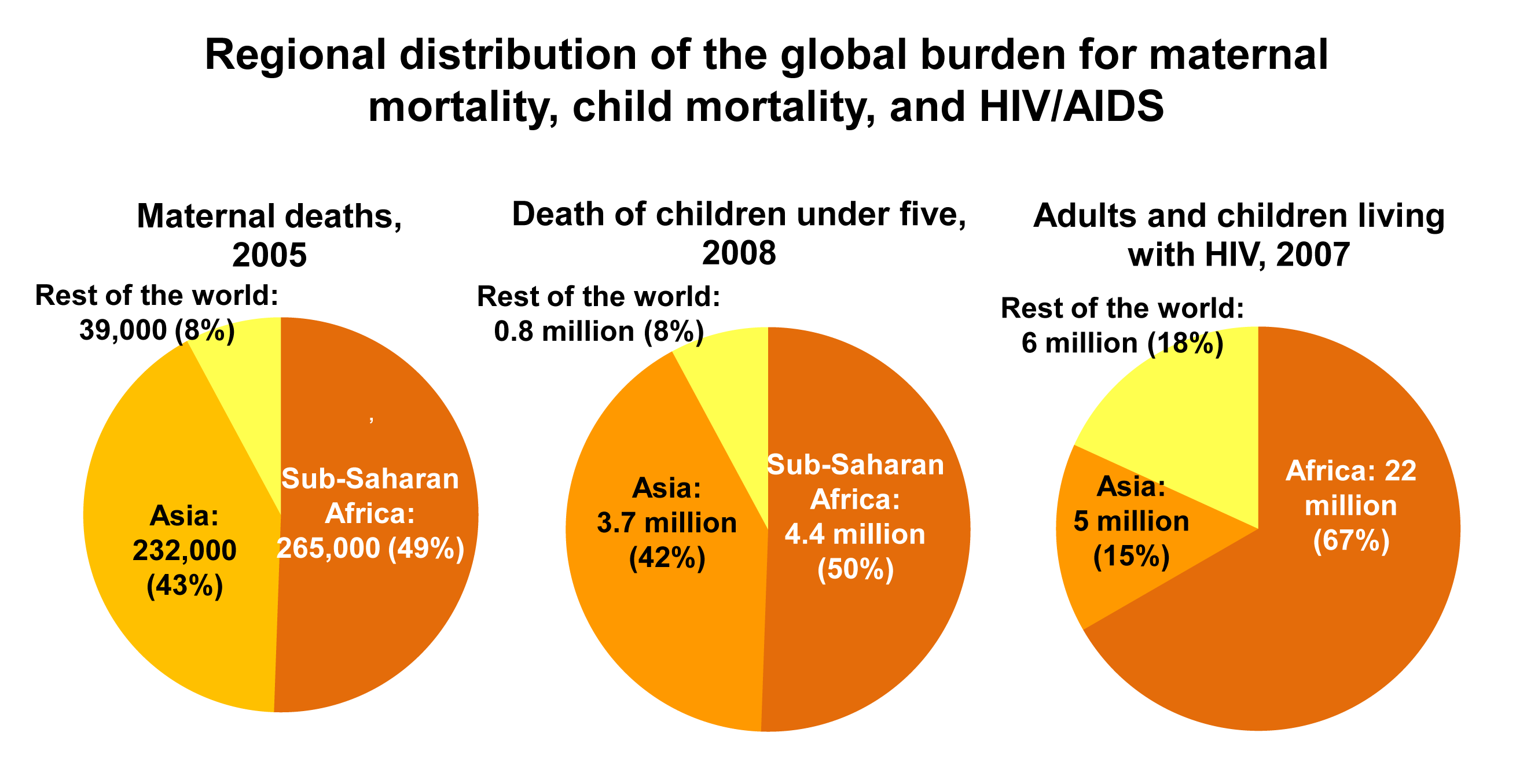 Regional distribution of the global burden for maternal mortality, child mortality, and HIV.