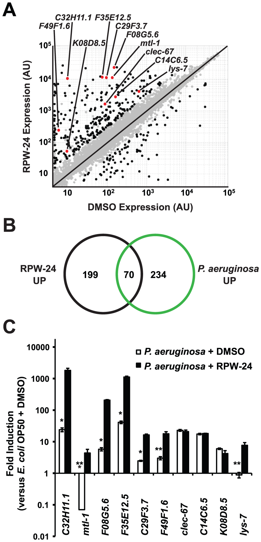 RPW-24 induces the transcription of putative immune effectors in <i>C. elegans</i>.