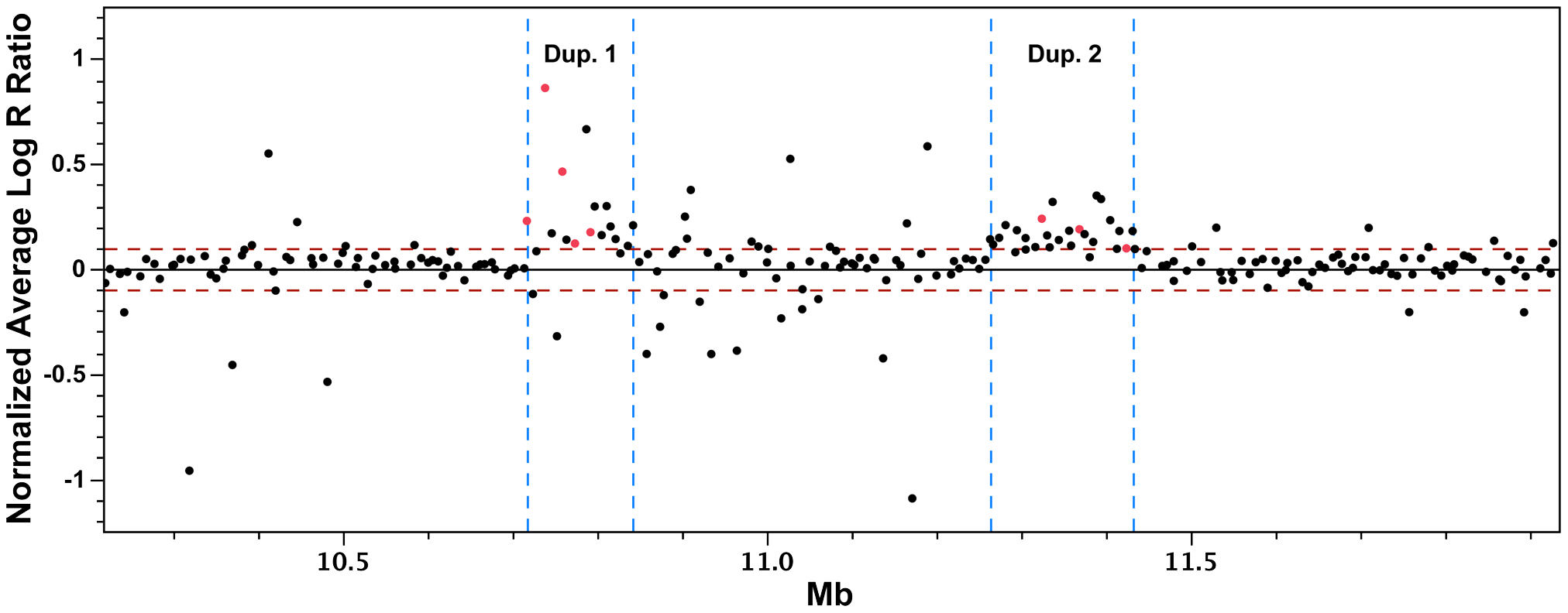 Group-wise analysis of Log R ratio SNP data for the detection of copy number variations.