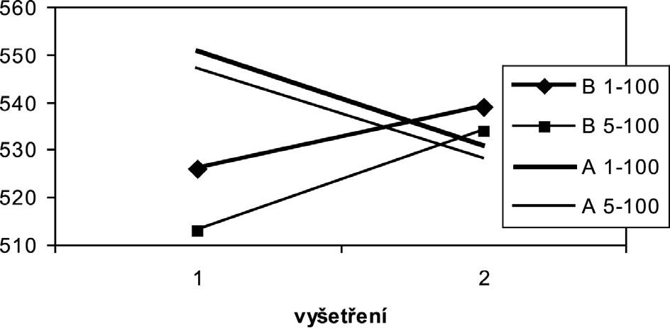 Impedance R0 pro různé frekvence proudu (1-100 kHz, 5-100 kHz) ve skupině A a B 1 – den odběru oocytů, 2 – den embryotransferu, A – skupina s vývojem OHSS - impedance v ohmech pro frekvence 1-100kHz a pro 5-100kHz , B kontrolní skupina – impedance v ohmech pro frekvence 1-100kHz a pro 5-100kHz,