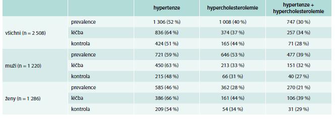 Prevalence, léčba a kontrola hypertenze, hypercholesterolemie a obou rizikových faktorů současně v ČR (Czech post-MONICA, 2006–2009)