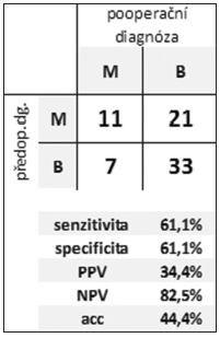Efektivita rozlišení benigní vs. maligní CL