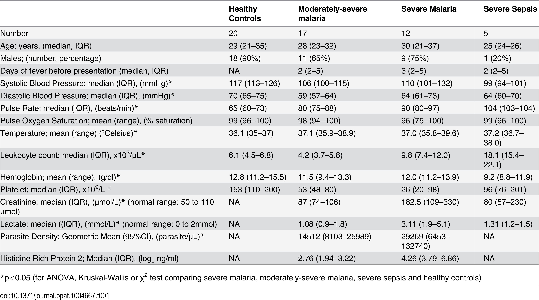 Baseline demographics, clinical and laboratory measurements.
