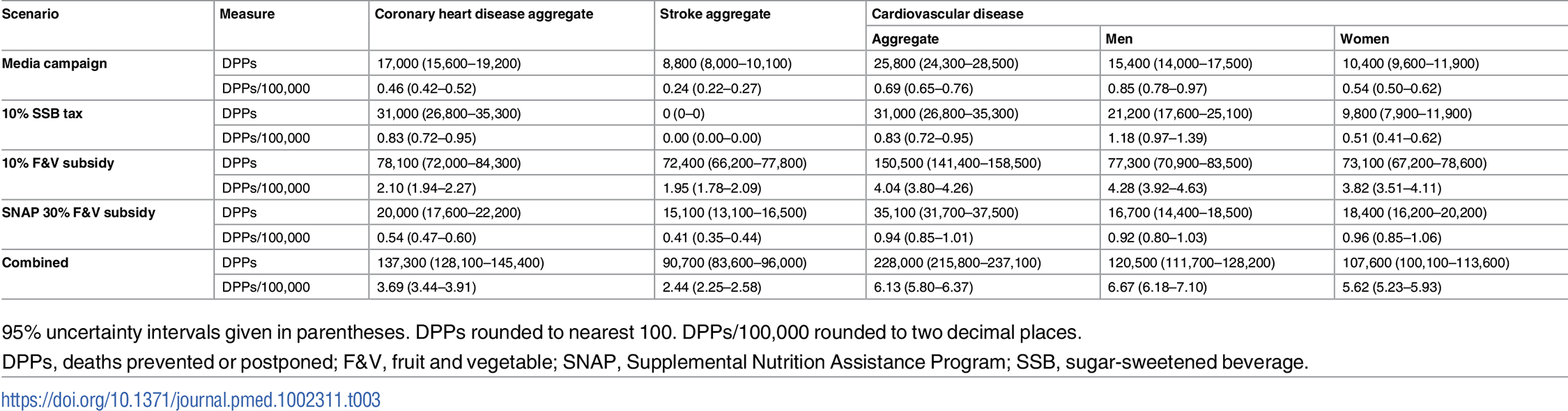 Total cumulative cardiovascular disease deaths prevented or postponed from 2015 to 2030 under each policy modelled, stratified by cardiovascular disease subtype and sex.