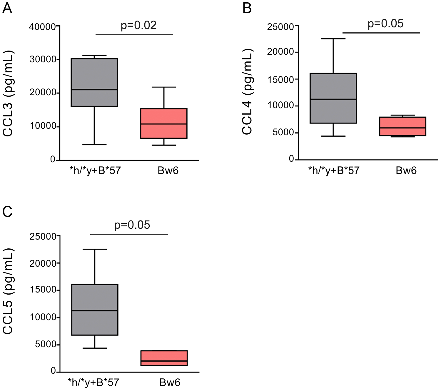 NK cells from subjects positive for <i>*h/*y+B*57</i> secrete more CC-chemokines in response to autologous HIV infected CD4 (iCD4) cells than those from <i>Bw6hmz</i>.