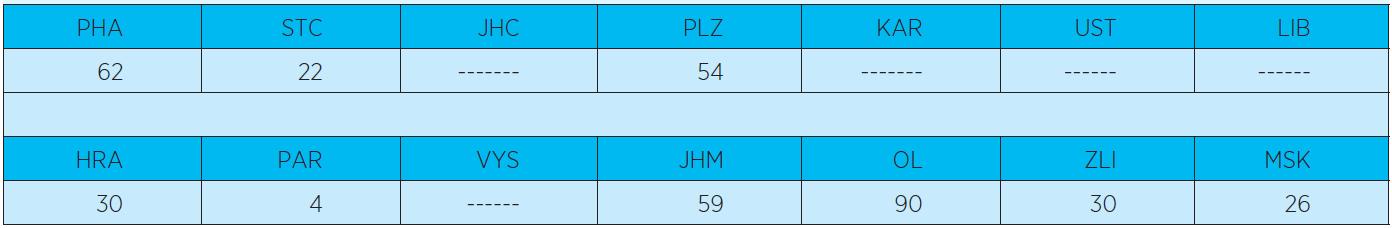 Počet geriatrických lůžek v jednotlivých krajích ČR v roce 2010 (celkem 377). www.uzis.cz, lůžková péče 2010