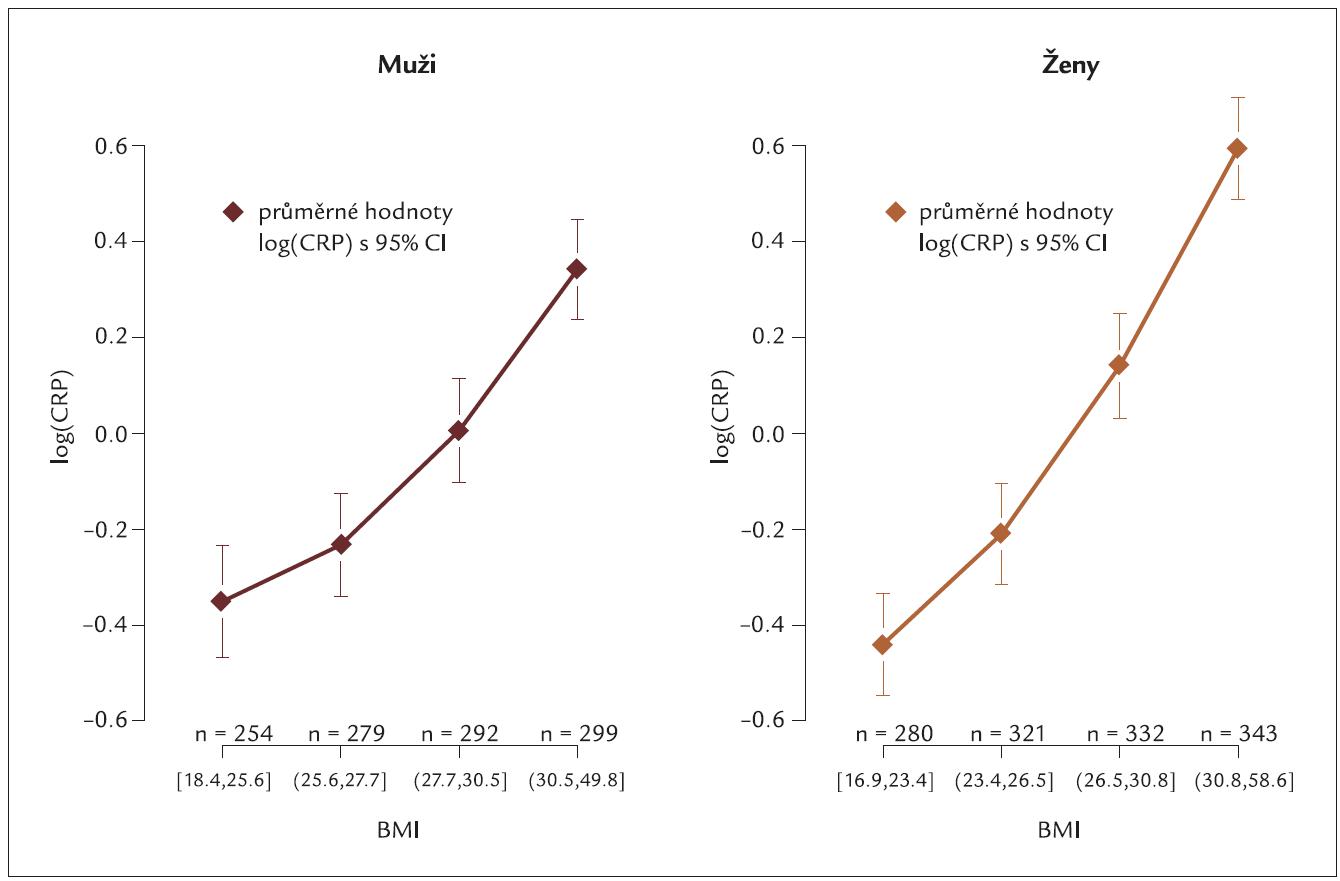 Vztah BMI a koncentrace hsCRP [logCRP ± 95% confidential interval – CI] v českém populačním vzorku mužů a žen.
