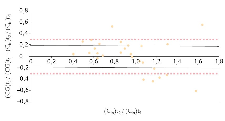 Hodnoty diference (CG)t<sub>2</sub>/(CG)t<sub>1</sub> – (C<sub>in</sub>)t<sub>2</sub>/(C<sub>in</sub>)t<sub>1</sub> ve vztahu k hodnotám (C<sub>in</sub>)t<sub>2</sub>/(C<sub>in</sub>)t<sub>1</sub>. V grafu je vyznačena oblast, ve které se nachází 59 % zjištěných hodnot (vymezena plnou čarou) a oblast, ve které se nachází 75 % zjištěných hodnot (vymezena přerušovanou čárou).