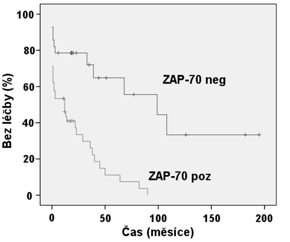 Srovnání TFI: Exprese ZAP-70 dle FCM (p < 0,001).