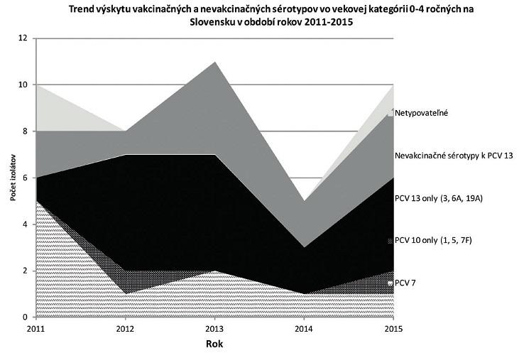 Záchyt vakcinačných (PCV10, PCV13) a nevakcinačných sérotypov spôsobujúcich invazívne pneumokokove ochorení (IPO) v SR v skupine 0–4-ročných, 2011–2015.