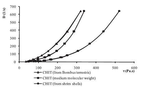 Fig. 2. Rheogram of 2% CHIT hydrogels containing 0.2% carbaethopendecinium bromide and 0.1% HEP