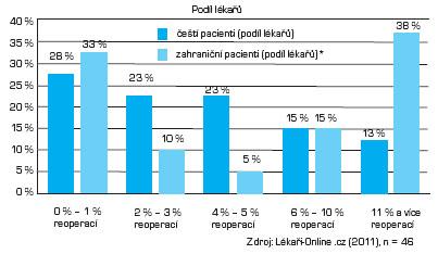 Podíl žádostí o reoperaci na celkovém počtu operací v roce 2010 Poznámka: * U zahraničních klientů se pravděpodobně jedná o reoperaci zákroku provedeného v zahraničí