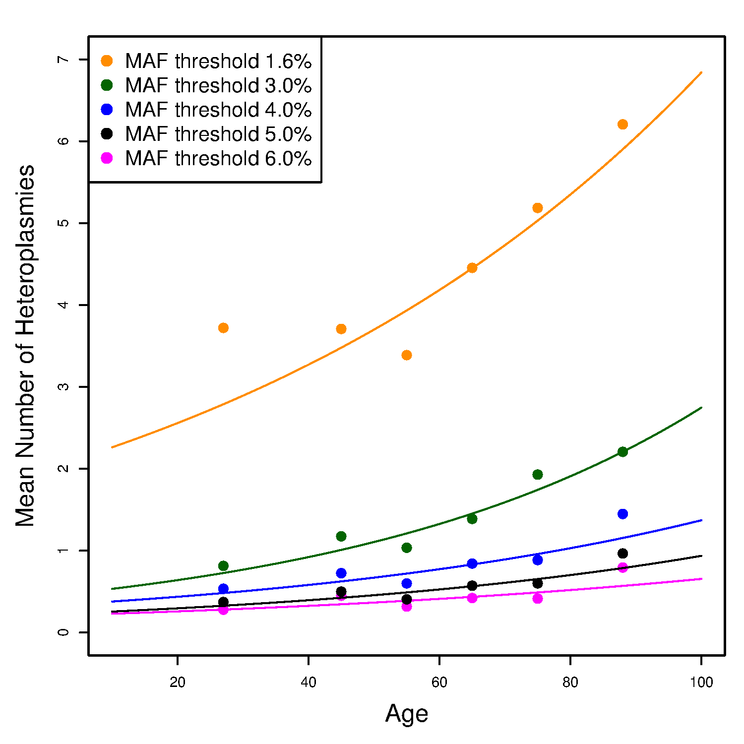 The effect of age on the number of heteroplasmies in the unrelated SardiNIA sequencing project participants.