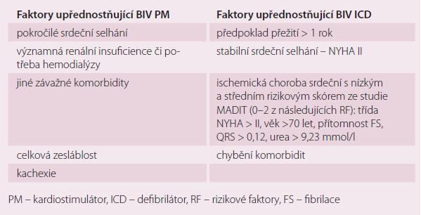 Klinická doporučení pro výběr BIV kardiostimulátoru nebo BIV defibrilátoru v primární prevenci náhlého úmrtí.