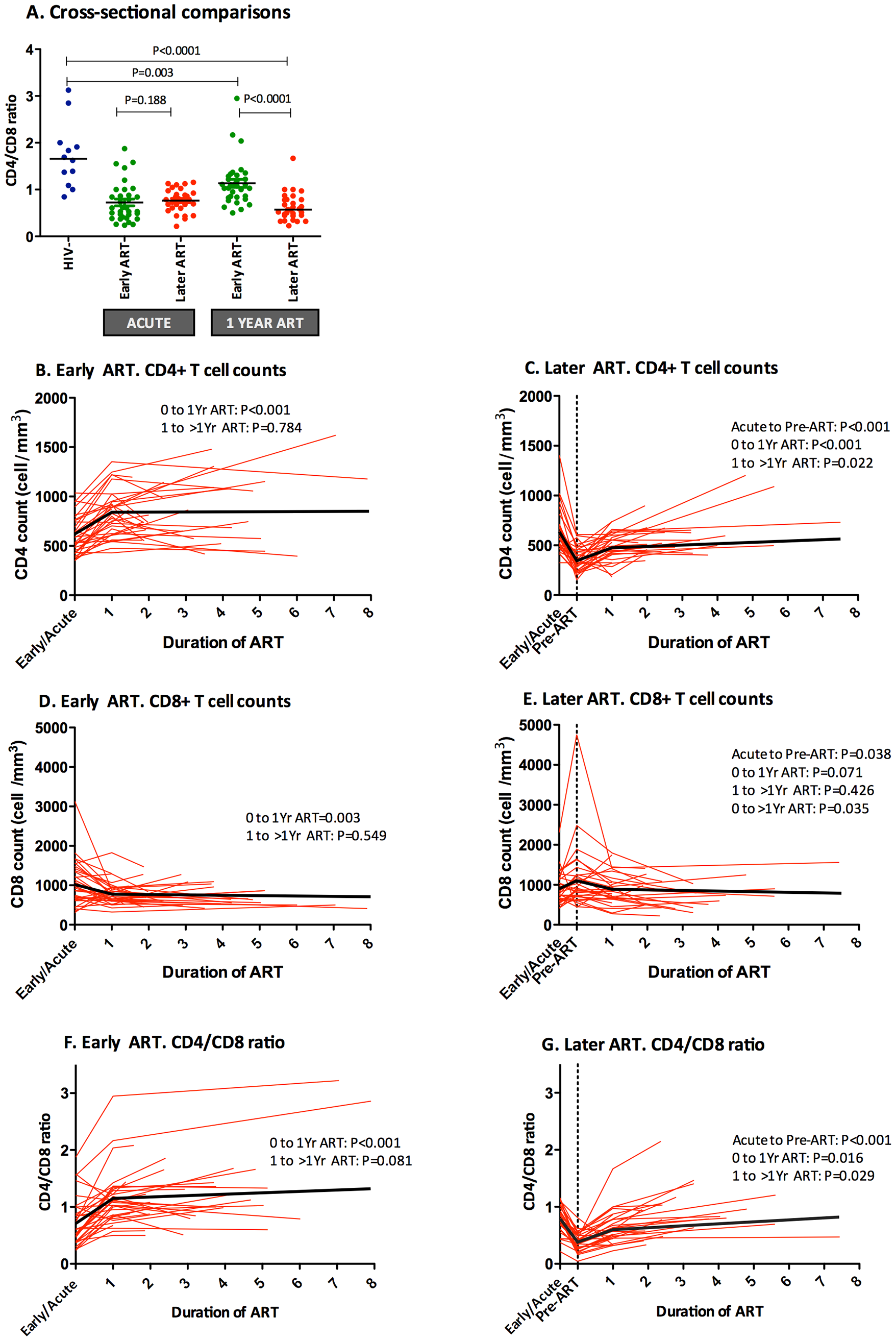 Impact of early or later ART initiation in peripheral CD4+ T cell counts, CD8+ T cell counts and CD4/CD8 ratio in the OPTIONS cohort.