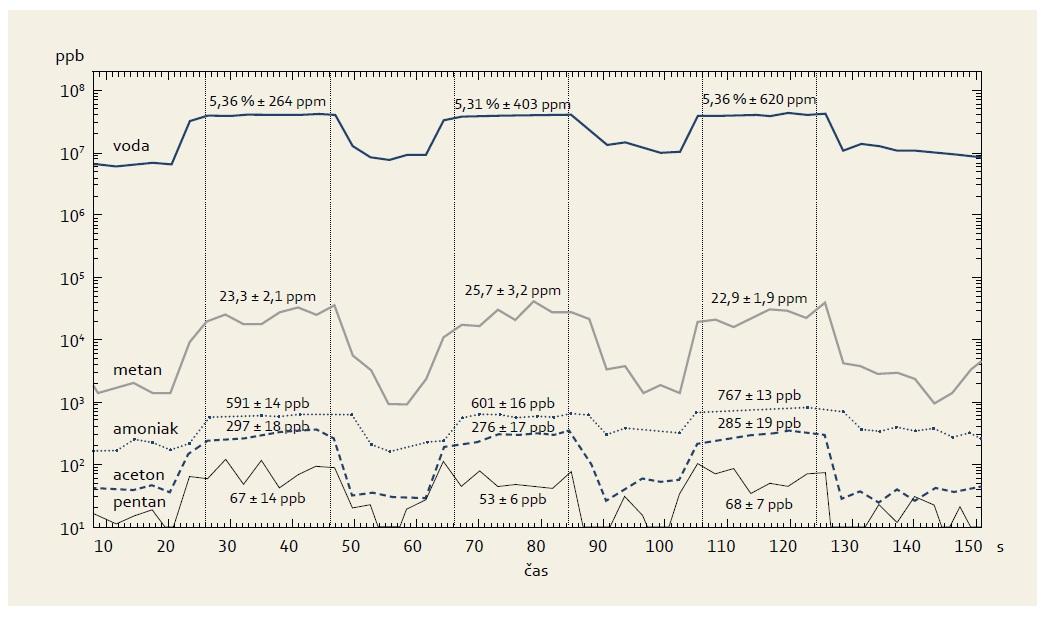 Časová závislost koncentrací několika látek vyhodnocených během přímého vzorkování tří výdechů stejného pacienta s IBD. Koncentrace jsou uvedeny na logaritmické stupnici v jednotkách nmol/mol (ppb). Průměrné hodnoty koncetrací pro účely následné statistické analýzy jsou získány numerickou integrací uvnitř intervalů vyznačených svislými čárkovanými přímkami. Fig. 2. A time ratio of the concentrations of selected volatile metabolites in breath measured during the direct sampling of three breaths of the same IBD patient. Concentrations are given on logarithmic scale in nmol/mol (ppb) units. Mean concentrations of particular metabolites for the purposes of subsequent statistical analysis are  obtained through numerical integration within intervals demarcated using vertical dashed lines.