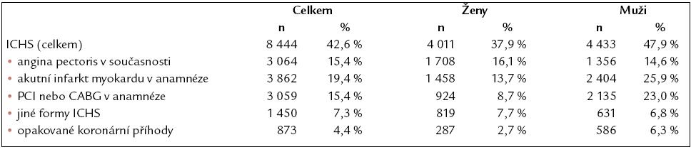 Výskyt ICHS a jejích jednotlivých klinických forem.