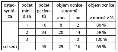 Objem očnice v normě (ano/ne) ve vztahu k počtu minidlah