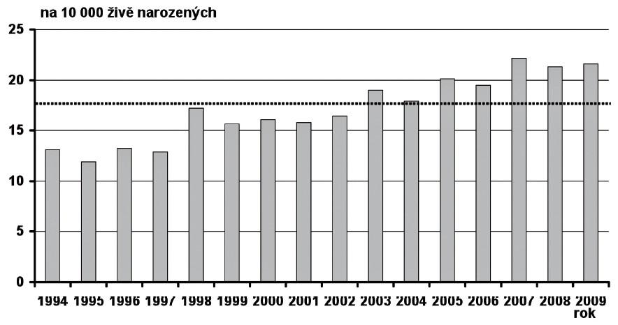 Prevalence Downova syndromu v České republice v období 1994–2009 Fig. 14. Prevalence of Down syndrome in the Czech Republic in 1994–2009