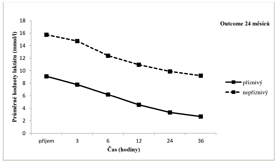 Grafické znázornění vývoje hodnoty laktátu v obou skupinách pacientů.
