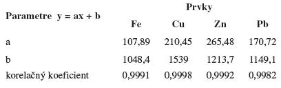 Parametre kalibračnej priamky pre jednotlivé prvky